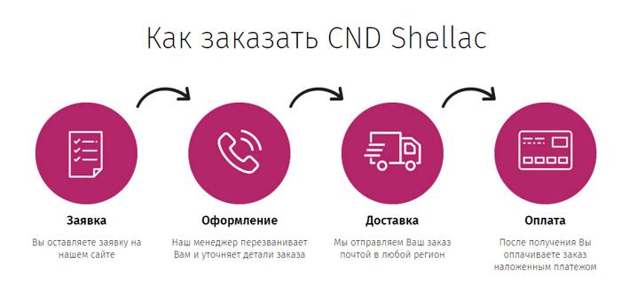 Набор для шеллака CND Shellac